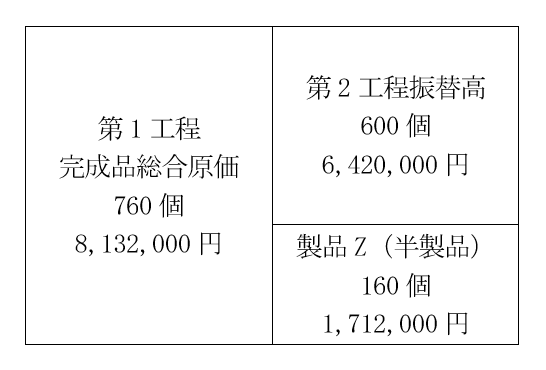 第1工程完成品総合原価の按分
