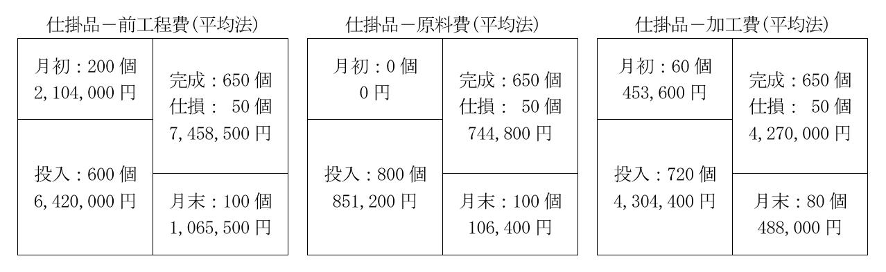 第2工程のボックス図