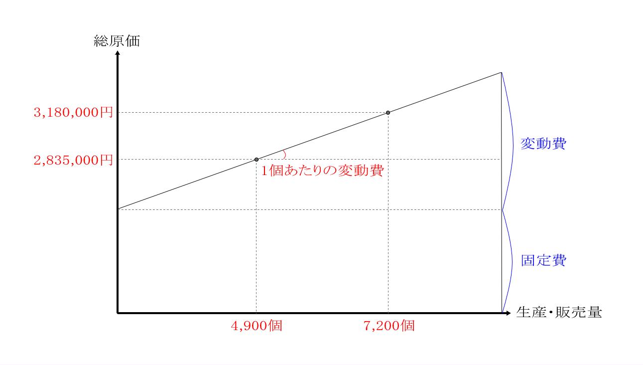 総原価の原価分解