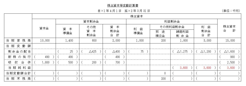 ×2年3月31日の取引を反映した株主資本等変動計算書