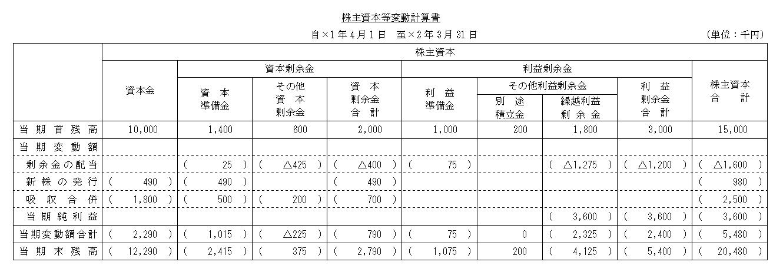 完成した株主資本等変動計算書