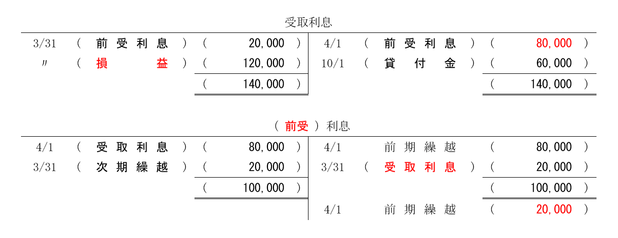 2つの勘定(記入後)