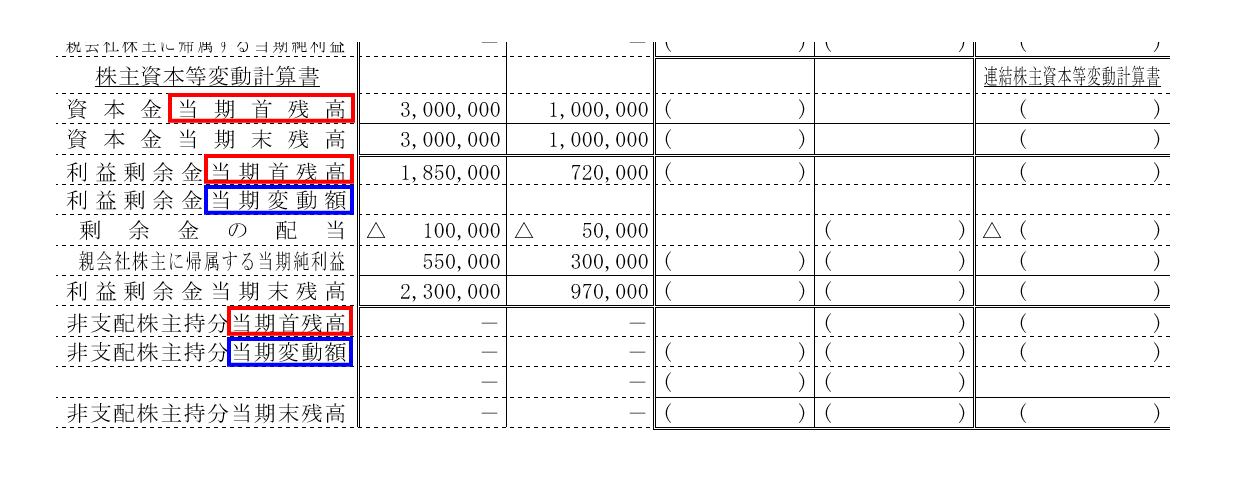 連結株主資本等変動計算書