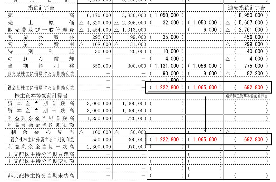連結損益計算書