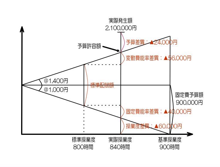 製造間接費総差異の分析1