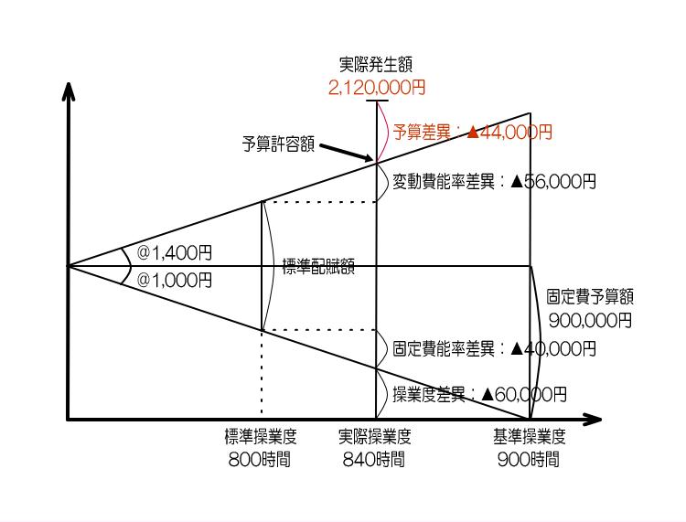 製造間接費総差異の分析2